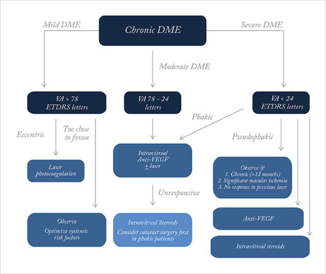 Managing Longstanding Refractory Diabetic Macular Edema