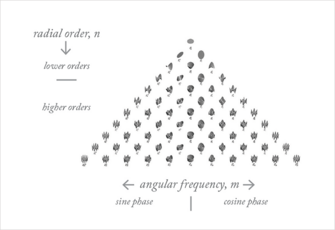 How to Reduce Higher-Order Aberrations
