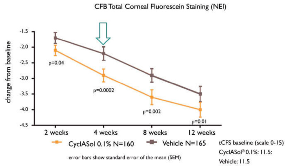 Realizing Cyclosporin's Untapped Potential
