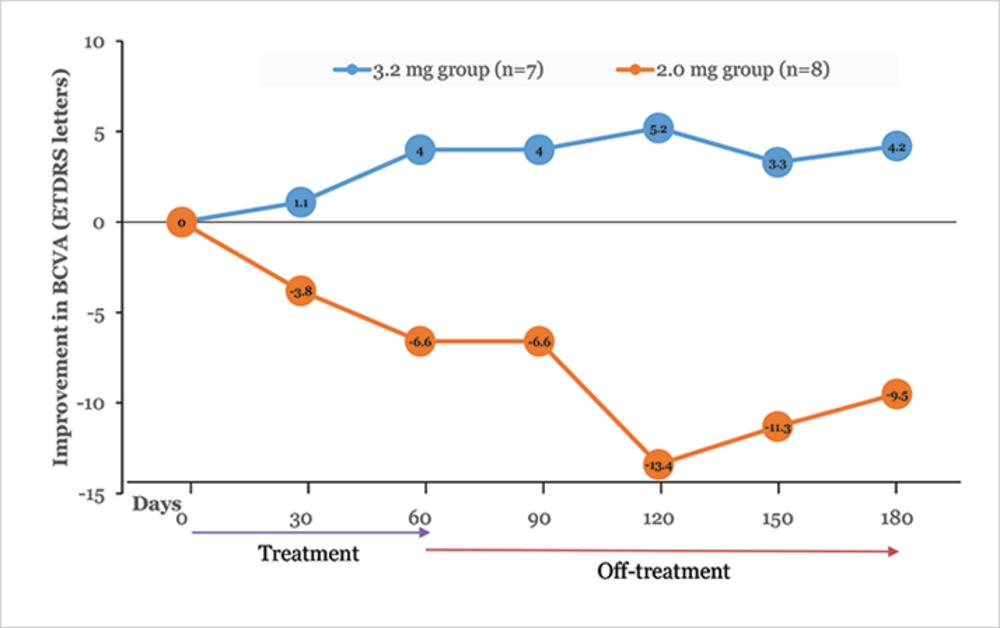 Integrin Blockade as a Retinovascular Therapy